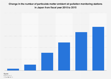 Number of ambient air pollution monitoring stations in Japan 2010-2015