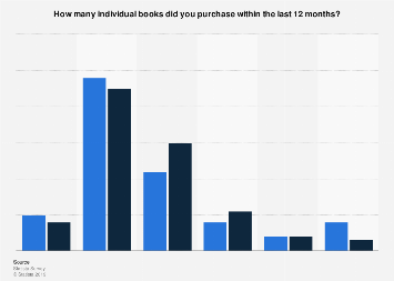 Number of individual print books purchased by U.S. consumers April 2017, by gender