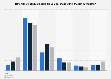Number of individual print books purchased by U.S. consumers April 2017, by age