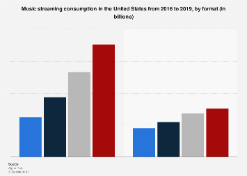 Music streaming consumption in the U.S. 2017