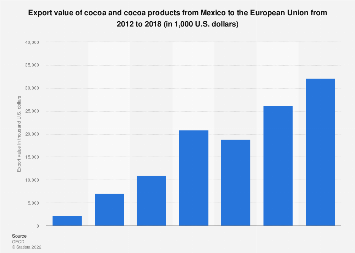 Export values of cocoa and products from Mexico to EU 2012-2016