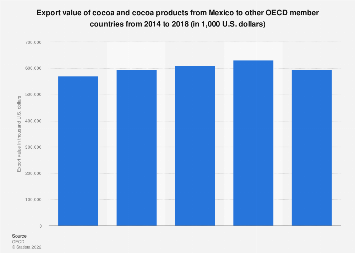Export values of cocoa and its products from Mexico to OECD countries 2012-2016