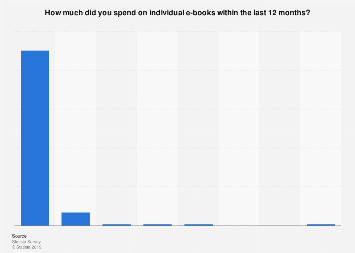 U.S. consumer spending on individual e-books April 2017