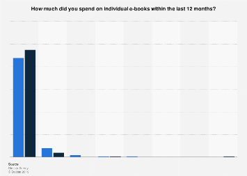 U.S. consumer spending on individual e-books April 2017, by gender