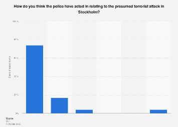 Survey on police operation regarding the terror attack in Stockholm in Sweden 2017