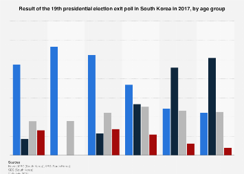 19th presidential election exit polls in South Korea 2017, by age group
