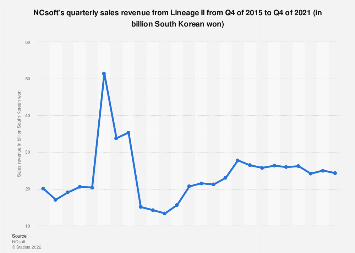 NCsoft sales revenue from Lineage II 2016-2017, by quarter