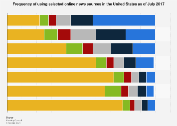 Online news sources usage frequency in the U.S. 2017