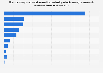 U.S. consumers websites for purchasing e-books April 2017