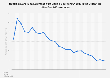 NCsoft sales revenue from Blade & Soul 2016-2017, by quarter