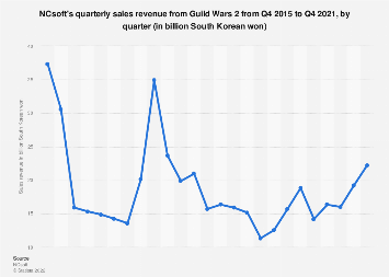 NCsoft sales revenue from Guild Wars 2 2016-2017, by quarter