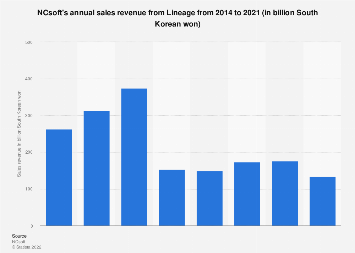 NCsoft sales revenue from Lineage 2014-2017