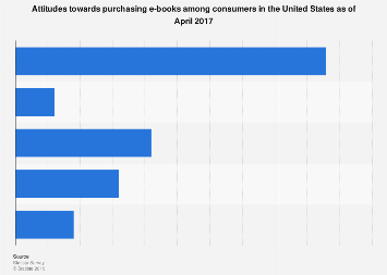 U.S. consumers attitude towards purchasing e-books April 2017
