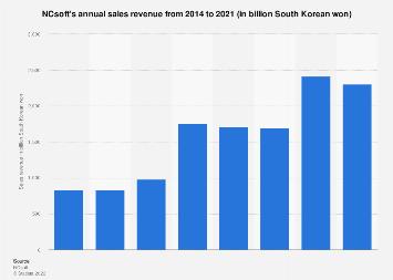 NCsoft sales revenue 2014-2017