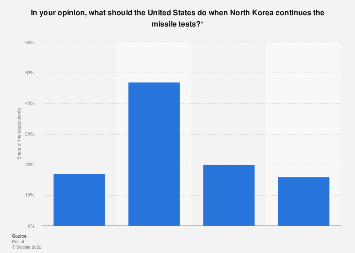 Opinions on what the US should do if North Korea continues missile tests Netherlands