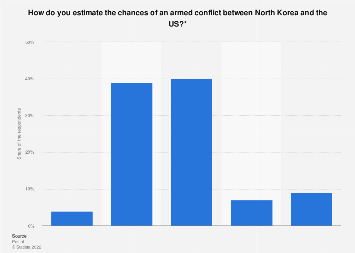 Opinion in the Netherlands of chances of armed conflict between North Korea and US