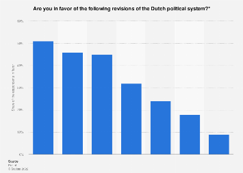 Opinions on the revision of the Dutch political system in the Netherlands 2017