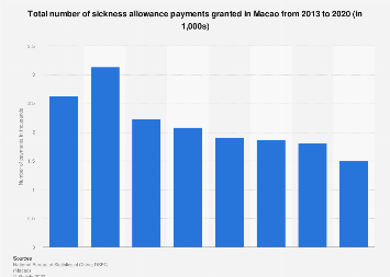 Sickness allowance payments made in Macao 2013-2018