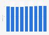 Information services PPI in Japan 2010-2017