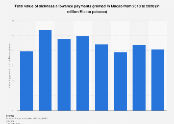 Value of sickness allowance payments made in Macao 2013-2018