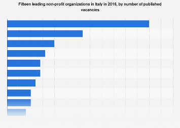 Italy: top 15 non-profit organizations 2016, by number of published vacancies
