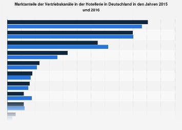 Marktanteile der Vertriebskanäle von Hotels in Deutschland in 2015 und 2016