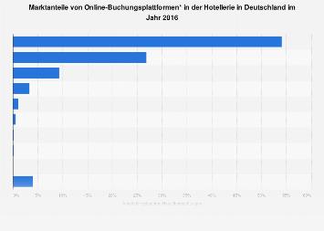 Online-Buchungsplattformen für Hotels nach Marktanteil in Deutschland 2016