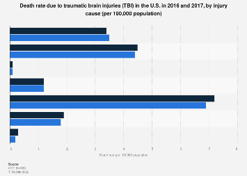 Death rate due to TBI in the U.S. 2007 and 2013, by injury cause