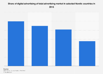 Digital advertising's share of total advertising market in the Nordic countries 2016