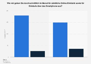 Monatliche Online-Shopping Ausgaben in der Schweiz nach Geschlecht 2019