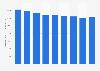 Effectifs du secteur de la production d'électricité, gaz et vapeurBulgarie 2008-2016