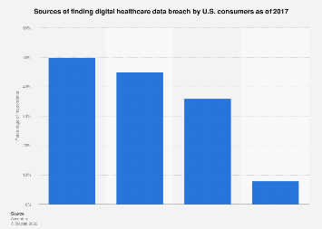 Digital healthcare data breach finding sources for consumers in U.S. 2017