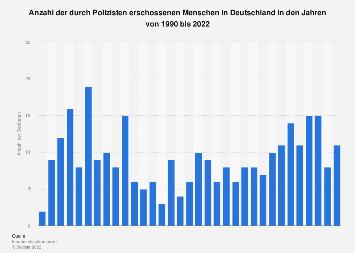 Durch Polizisten erschossene Menschen in Deutschland bis 2018