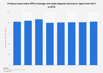 Sewage and waste disposal services PPI in Japan 2010-2017