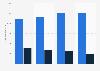 Sales revenue Pirelli group 2013-2016, by segment