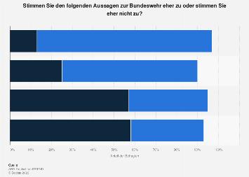 Umfrage: Ansichten zur Bundeswehr 2017