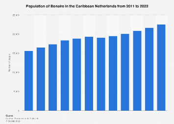 Population of Bonaire in the Caribbean Netherlands 2006-2016