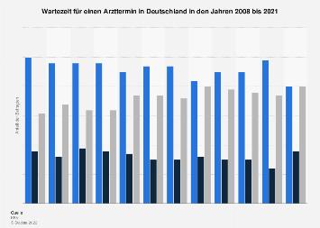 Wartezeit für einen Arzttermin in Deutschland bis 2019