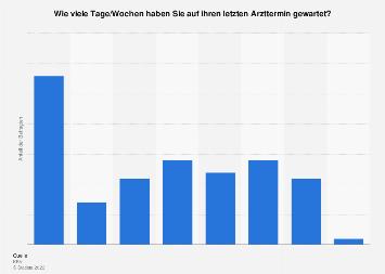 Umfrage zur Wartezeit auf den letzten Arzttermin in Deutschland im Jahr 2017