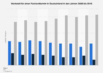 Wartezeit für einen Facharzttermin in Deutschland bis 2018