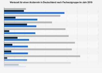 Umfrage zur Wartezeit für einen Arzttermin in Deutschland nach Facharztgruppe 2019