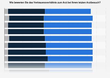 Bewertung des Vertrauensverhältnisses zum Arzt in Deutschland bis 2018