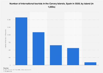 Number of international tourists in the Canary Islands 2017, by island