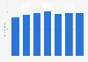 Machinery EPI on yen basis in Japan 2012-2017