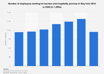 Italy: number of employees working for tourism and hospitality 2014-2015