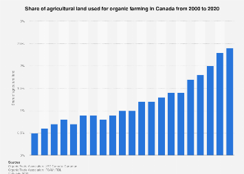 Share of land used for organic farming in Canada 2000-2017