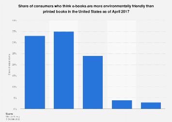 U.S. consumers attitude towards environmentally-friendly e-books in April 2017