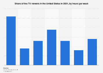Weekly time spent watching live TV in the U.S. 2018