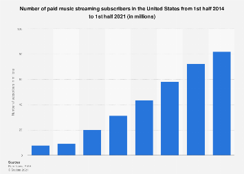 Paid streaming music subscribers in the U.S. 2014-2017