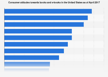 U.S. consumers attitude towards books/e-books in April 2017